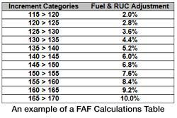Freight Basics - What is a Fuel Adjustment Factor?